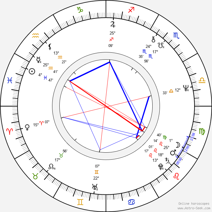 Dennis Waterman - Birth horoscope chart