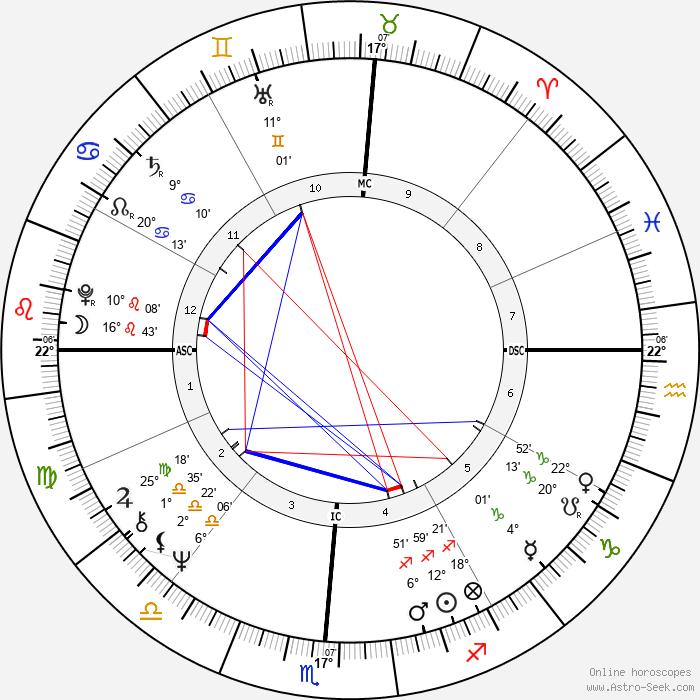 Dennis Wilson - Birth horoscope chart
