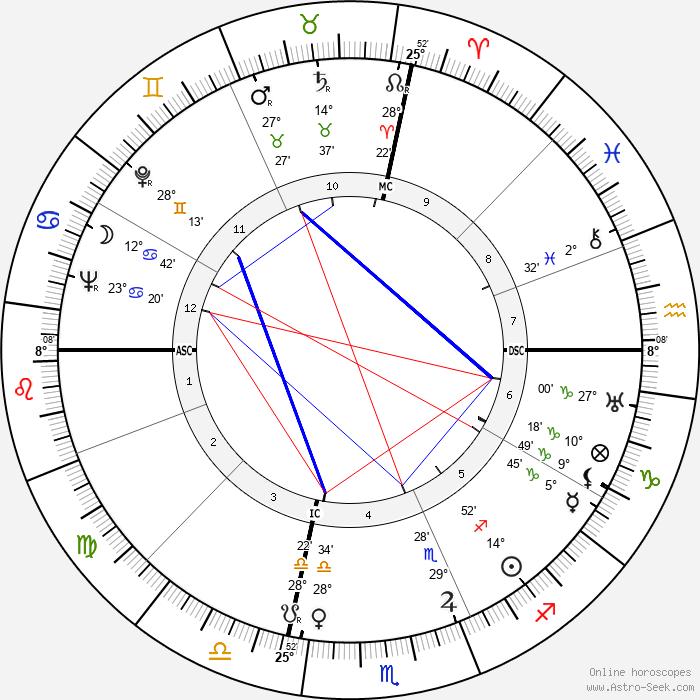Denny Galehouse - Birth horoscope chart