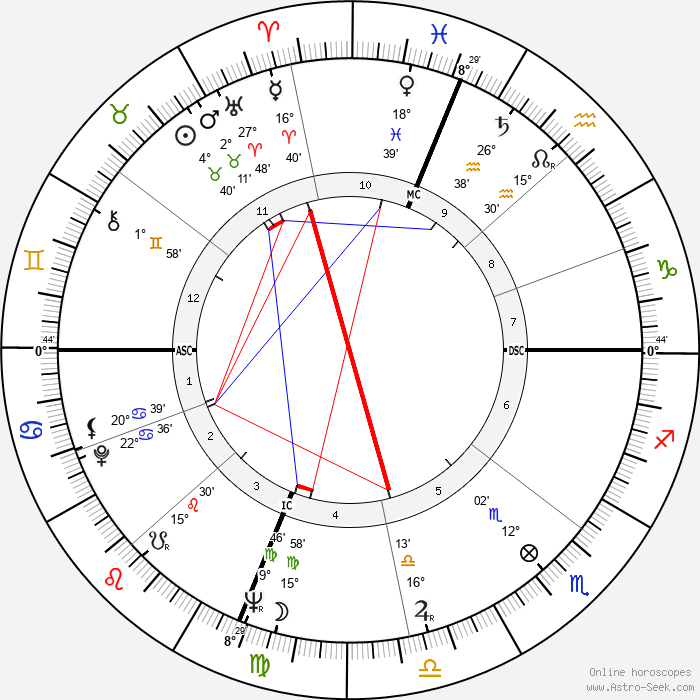 Denny Miller - Birth horoscope chart