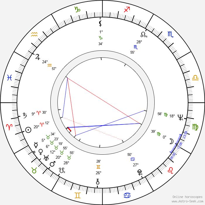 Denny Zeitlin - Birth horoscope chart