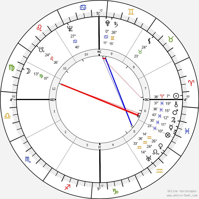 Denton Welch - Birth horoscope chart