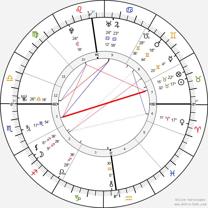 Denys Bouliane - Birth horoscope chart