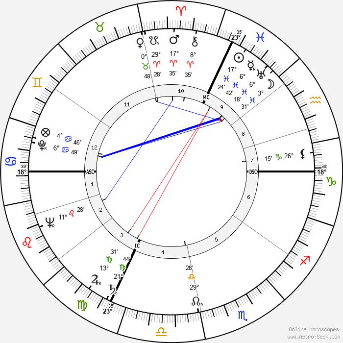 Denys de La Patellière - Birth horoscope chart