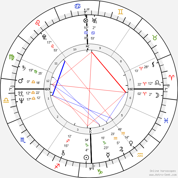 Denys Granier-Deferre - Birth horoscope chart