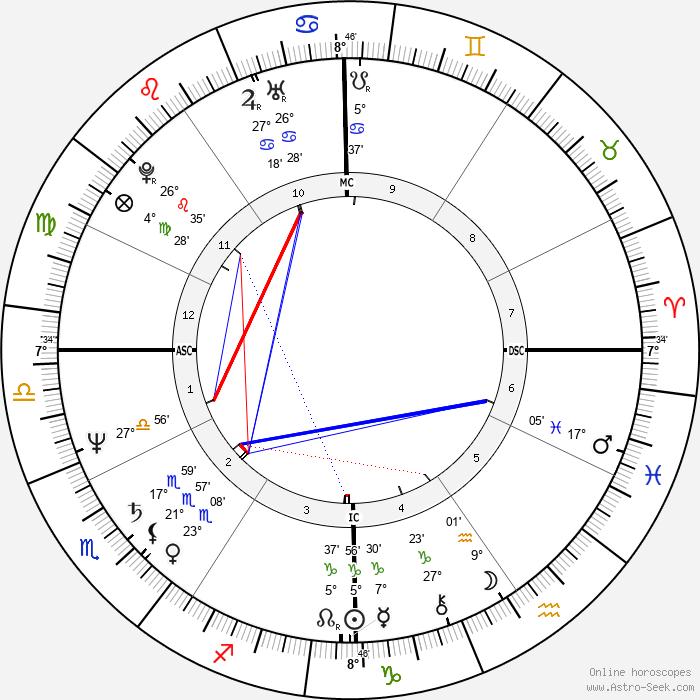 Denzel Washington - Birth horoscope chart
