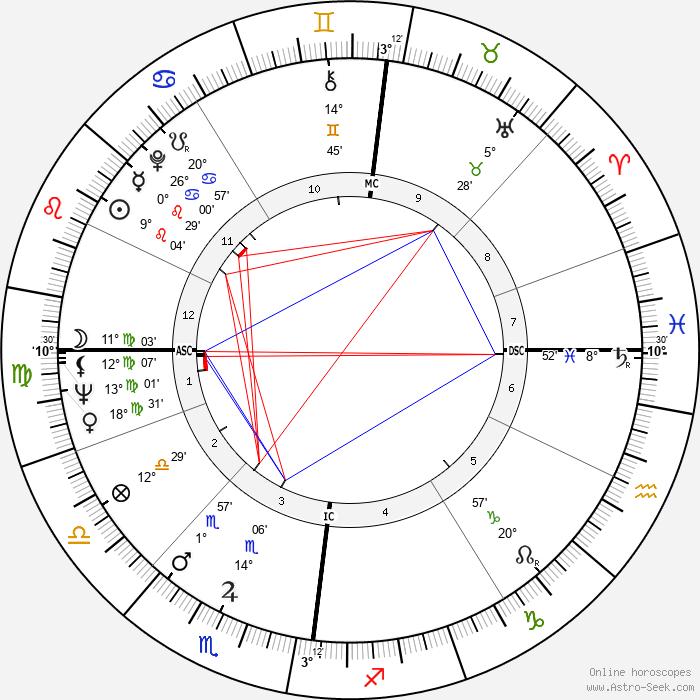 Derek Enright - Birth horoscope chart