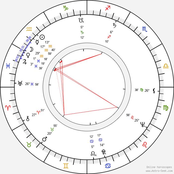 Derek Hilton - Birth horoscope chart