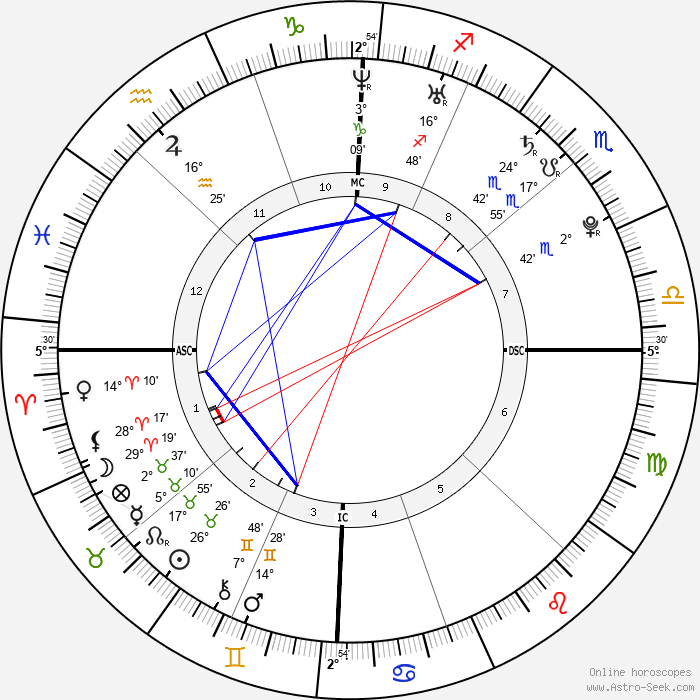 Derek Hough - Birth horoscope chart