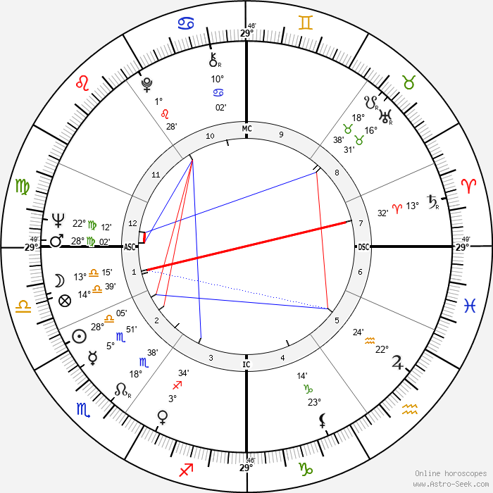 Derek Jacobi - Birth horoscope chart