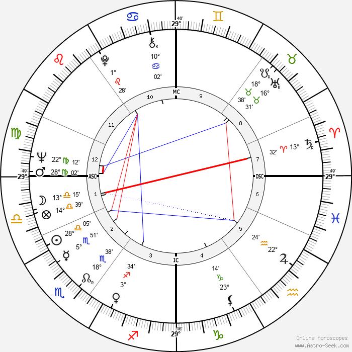Derek Jacobi - Birth horoscope chart