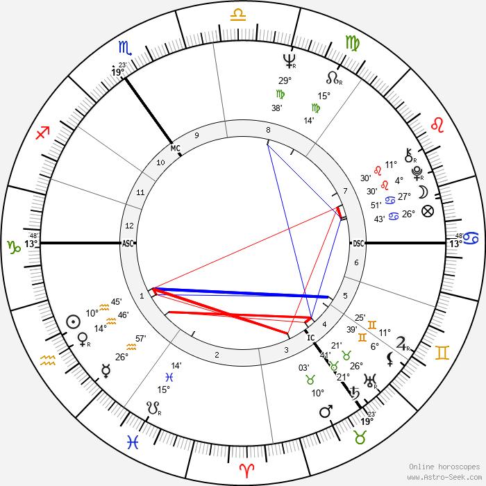 Derek Jarman - Birth horoscope chart