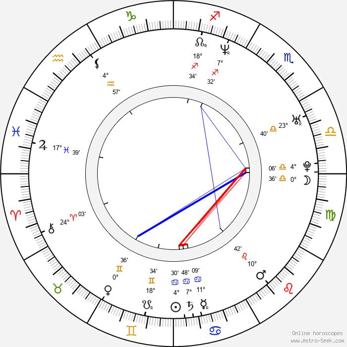 Derek Jeter - Birth horoscope chart