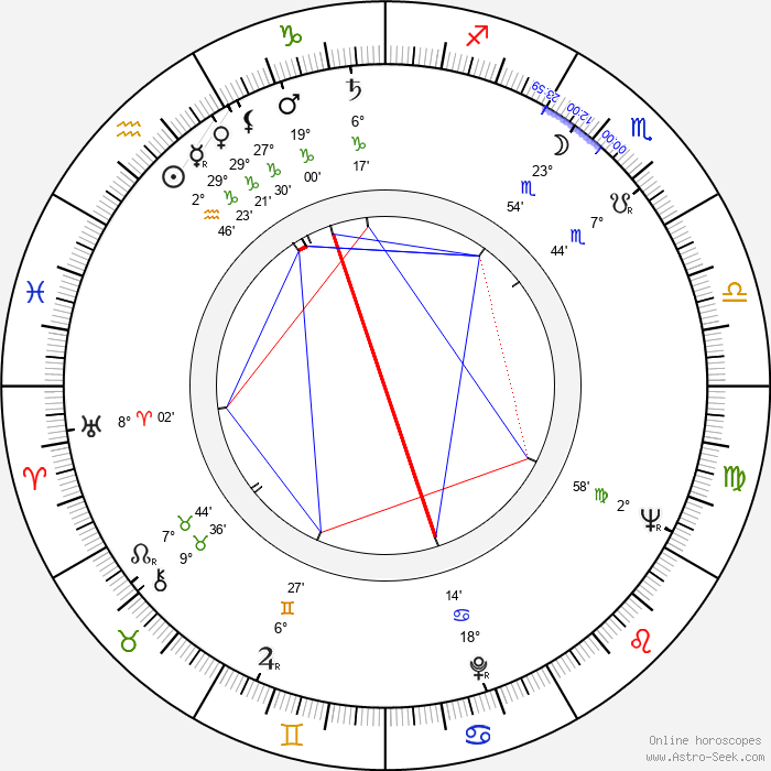 Derek Walcott - Birth horoscope chart