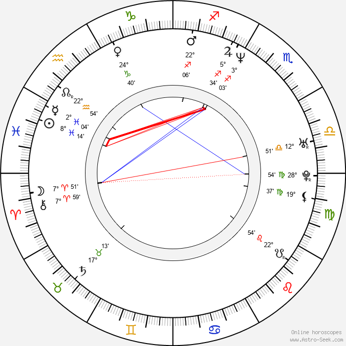 Derren Brown - Birth horoscope chart