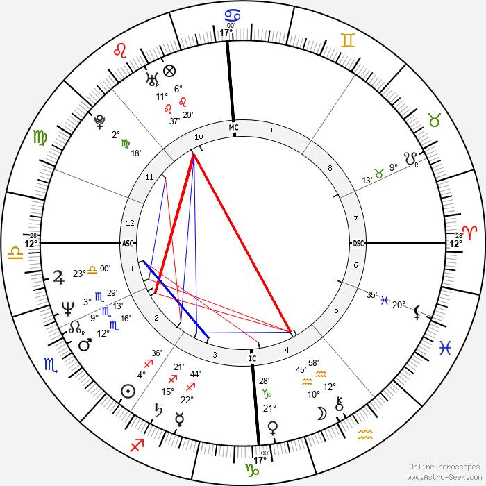 Derrick Bird - Birth horoscope chart