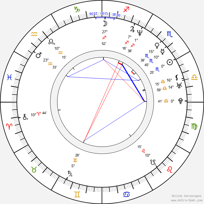Dervla Kirwan - Birth horoscope chart