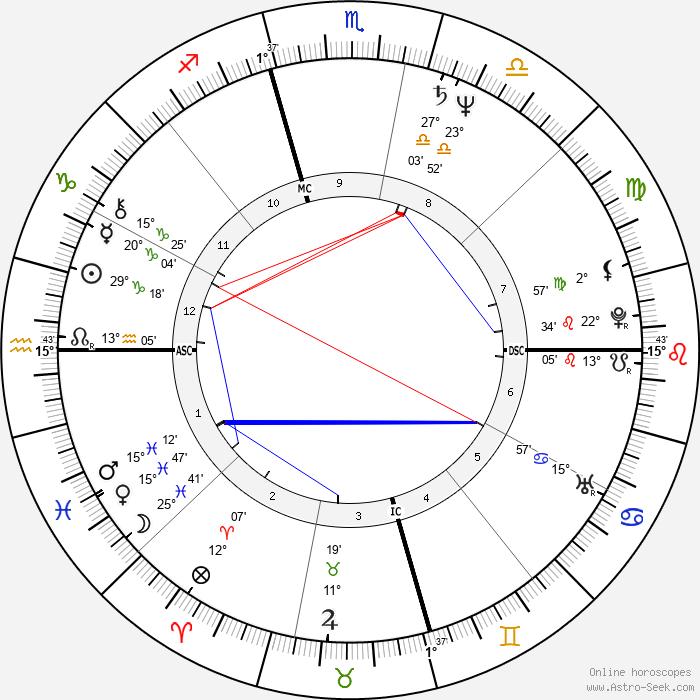 Desi Arnaz Jr. - Birth horoscope chart