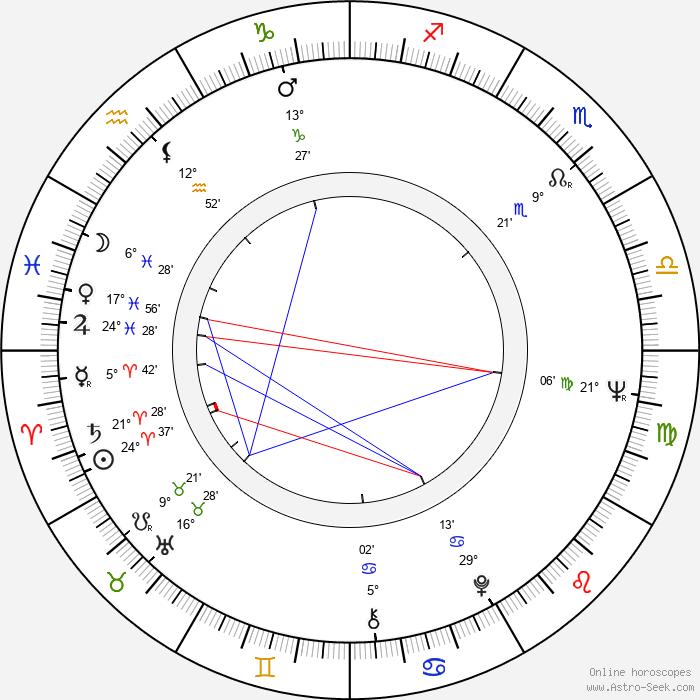 Désiré Ecaré - Birth horoscope chart