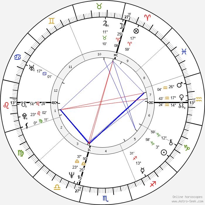 Desireless - Birth horoscope chart