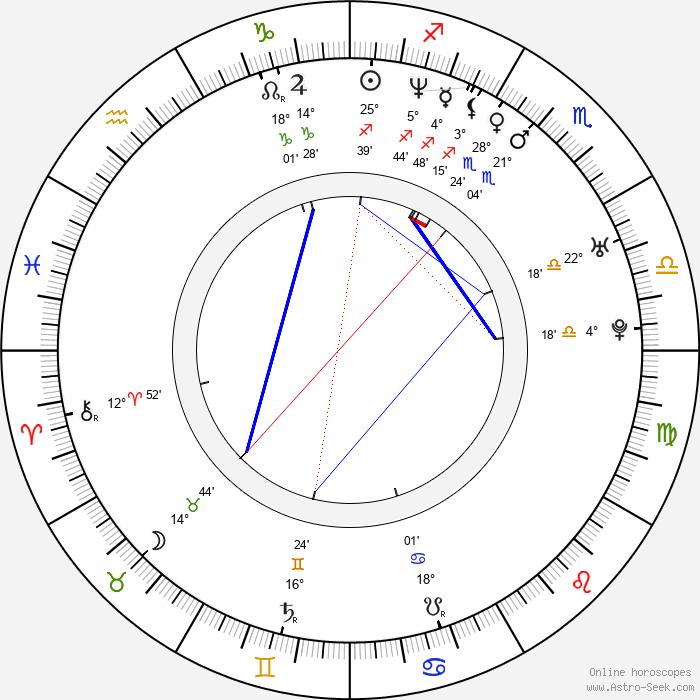 Desmond Askew - Birth horoscope chart