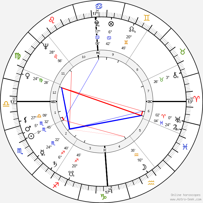 Desmond King-Hele - Birth horoscope chart
