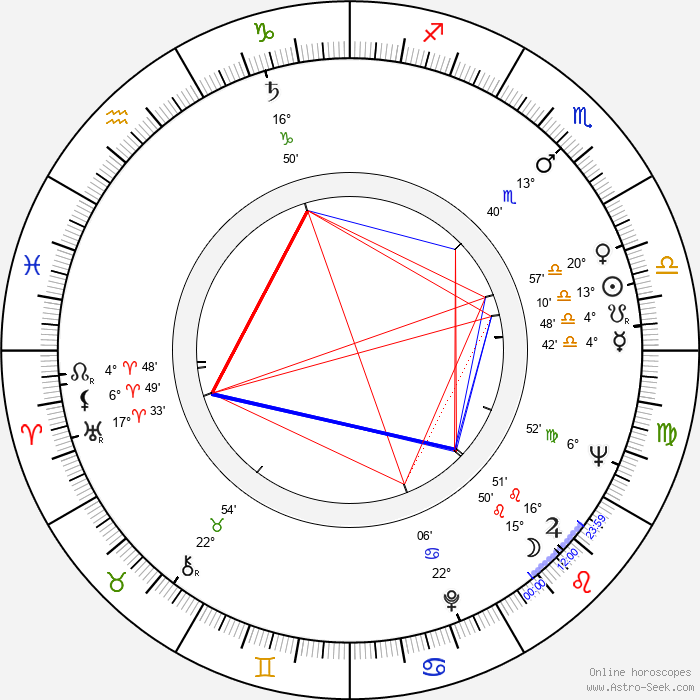 Desmond Tutu - Birth horoscope chart