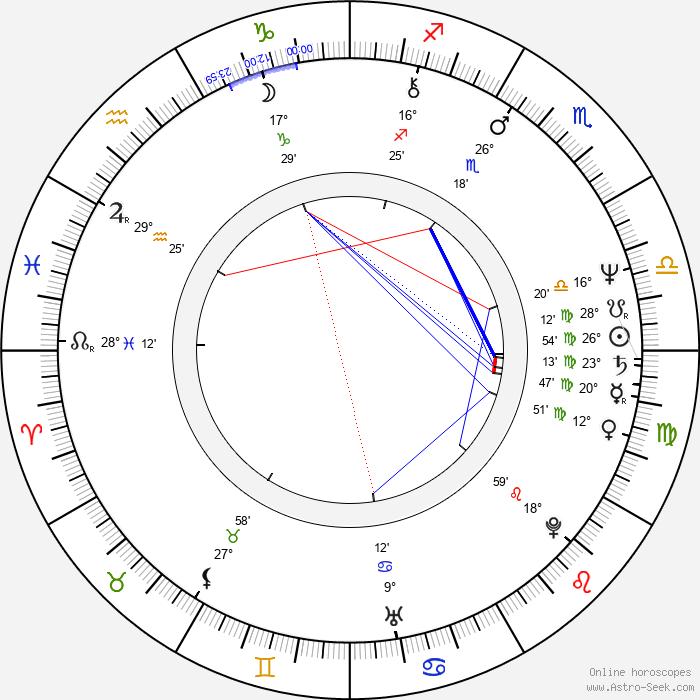 Detlev Peukert - Birth horoscope chart