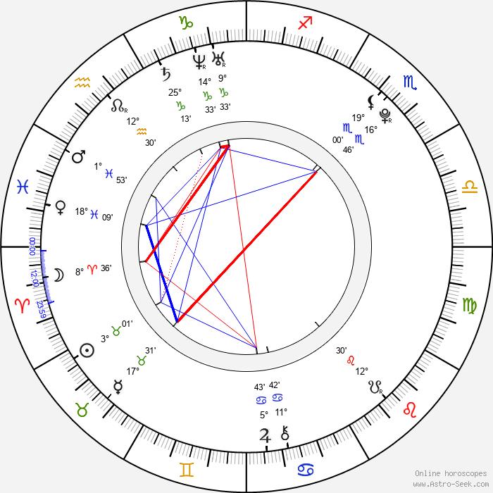 Dev Patel - Birth horoscope chart