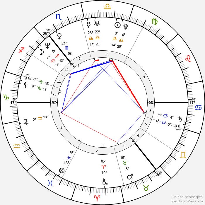 Devid Striesow - Birth horoscope chart