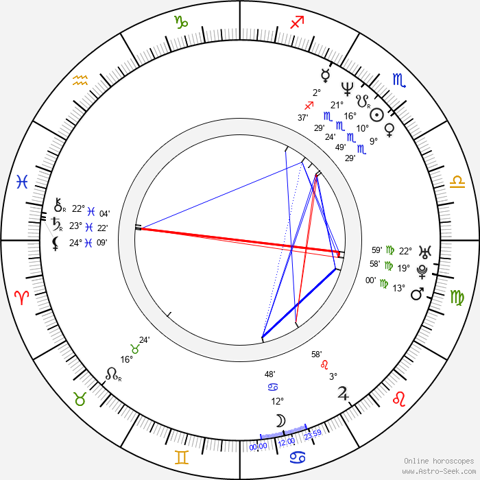 Devika Parikh - Birth horoscope chart