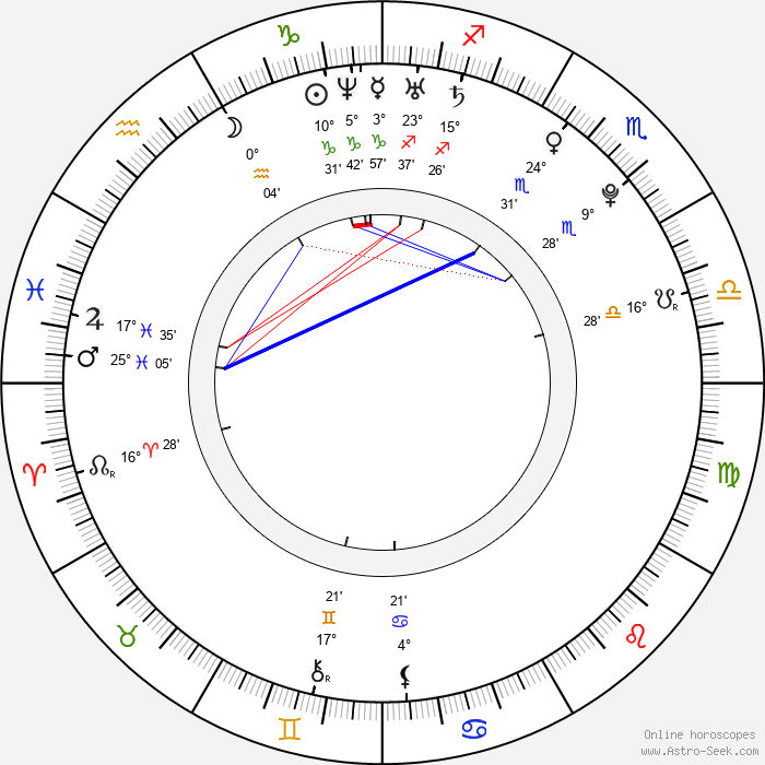 Devin Setoguchi - Birth horoscope chart