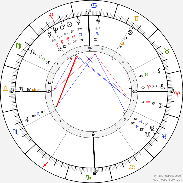 Devol Brett - Birth horoscope chart