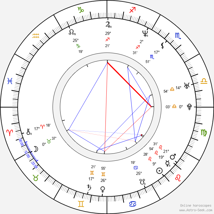 Devon Hughes - Birth horoscope chart