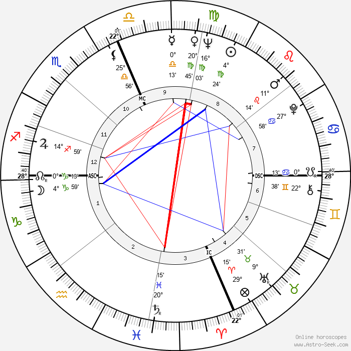 Dewain Valentine - Birth horoscope chart