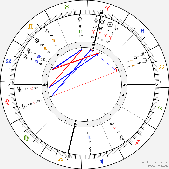 Dewey Follett Bartlett - Birth horoscope chart