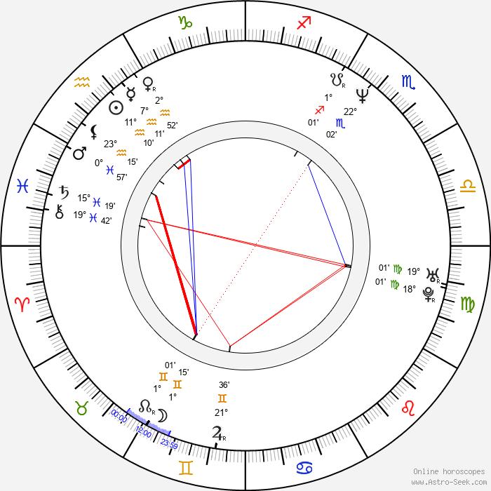 Dexter Fletcher - Birth horoscope chart