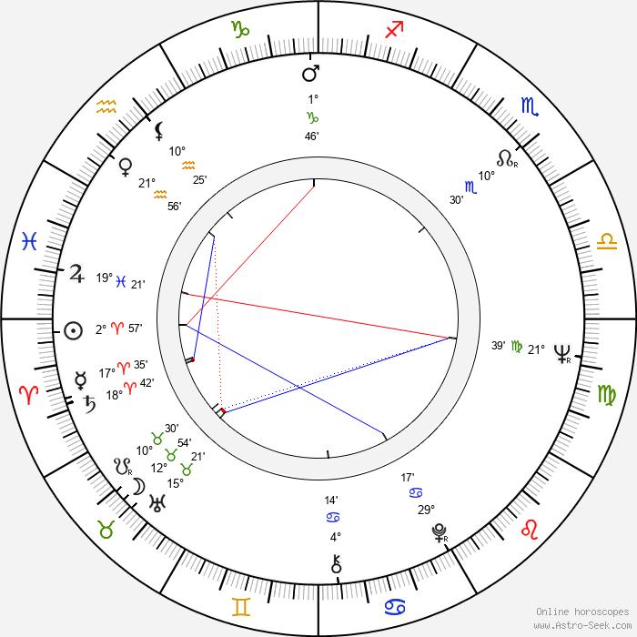 Dezider Banga - Birth horoscope chart