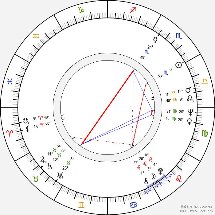 Dezsö Kapás - Birth horoscope chart