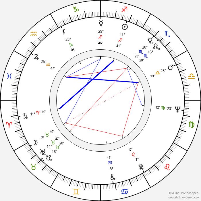 Dezsö Magyar - Birth horoscope chart