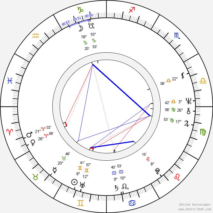 Dhritiman Chatterjee - Birth horoscope chart