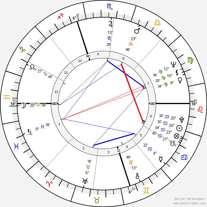 Diahann Carroll - Birth horoscope chart