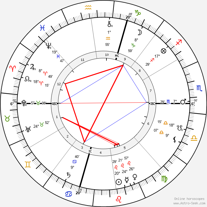 Diamond Jim Brady - Birth horoscope chart