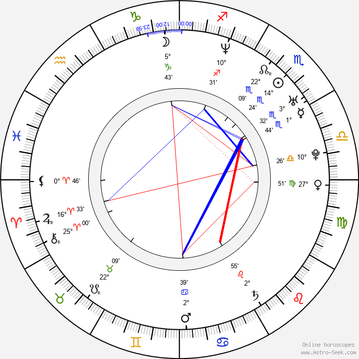 Diana Amft - Birth horoscope chart