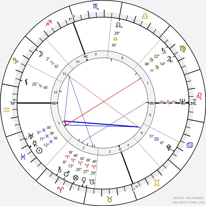 Diana Barrymore - Birth horoscope chart
