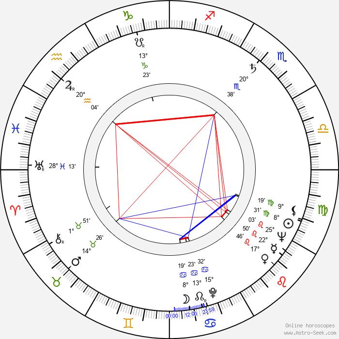 Diana Decker - Birth horoscope chart