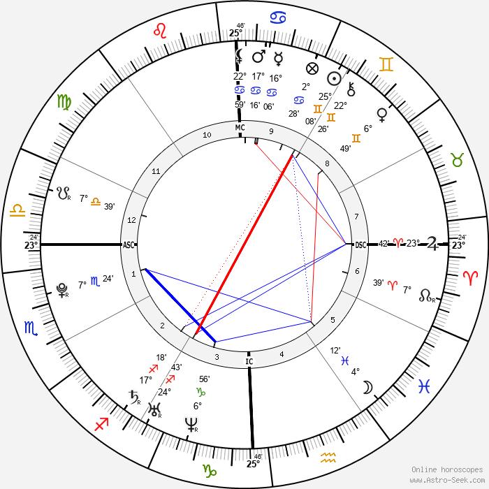 Diana DeGarmo - Birth horoscope chart