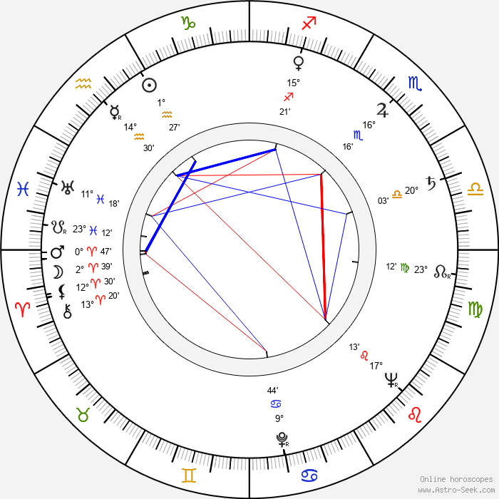 Diana Douglas - Birth horoscope chart