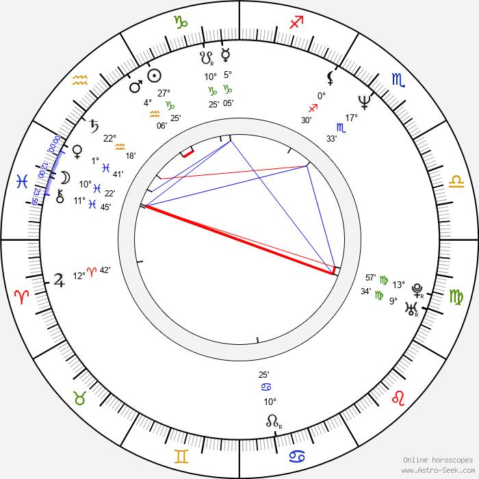 Diana Hart - Birth horoscope chart