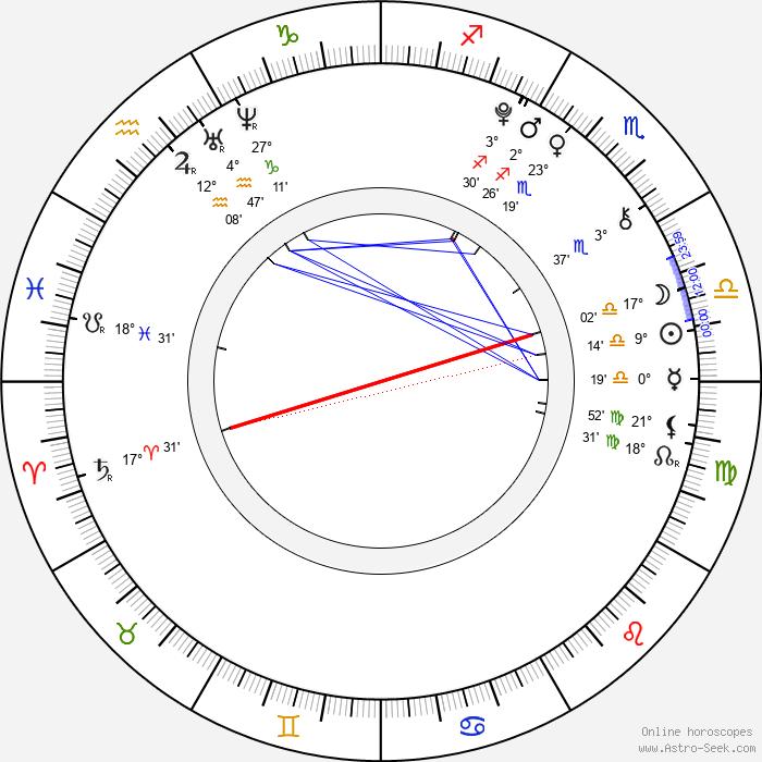 Diana Kahleová - Birth horoscope chart